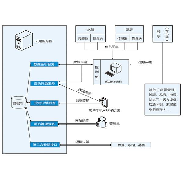 SZWBF物联型供水泵站示意图